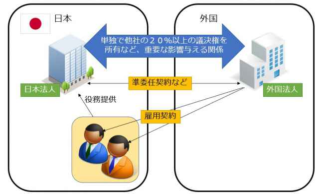 ba325ce464992ea79f44a76088ebc13c - 企業内転勤の契約面について